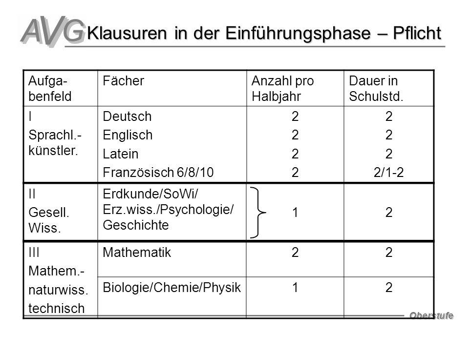 Oberstufe Klausuren in der Einführungsphase – Pflicht Aufga- benfeld FächerAnzahl pro Halbjahr Dauer in Schulstd. I Sprachl.- künstler. Deutsch Englis
