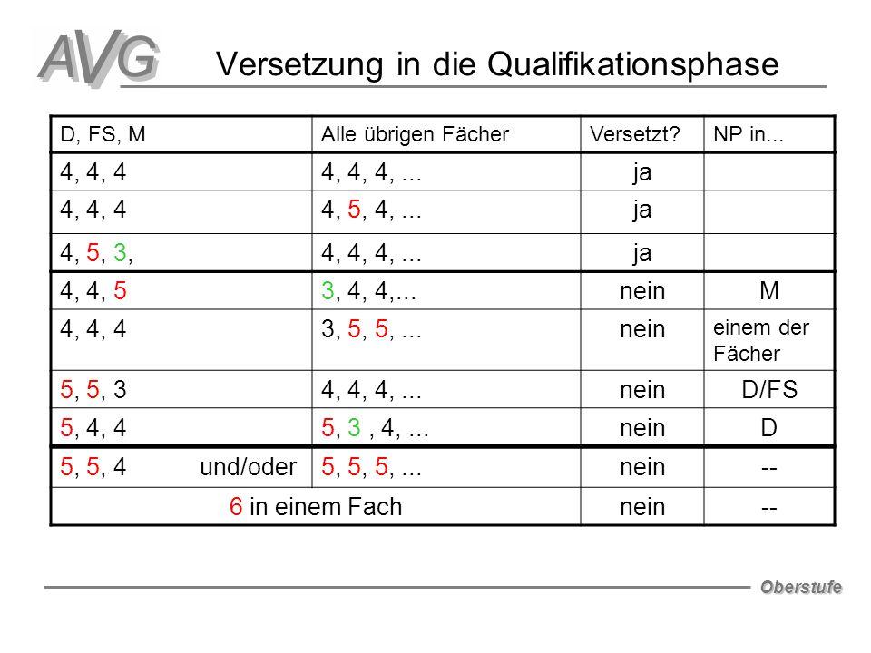 Oberstufe Versetzung in die Qualifikationsphase D, FS, MAlle übrigen FächerVersetzt?NP in... 4, 4, 44, 4, 4,...ja 4, 4, 44, 5, 4,...ja 4, 5, 3,4, 4, 4