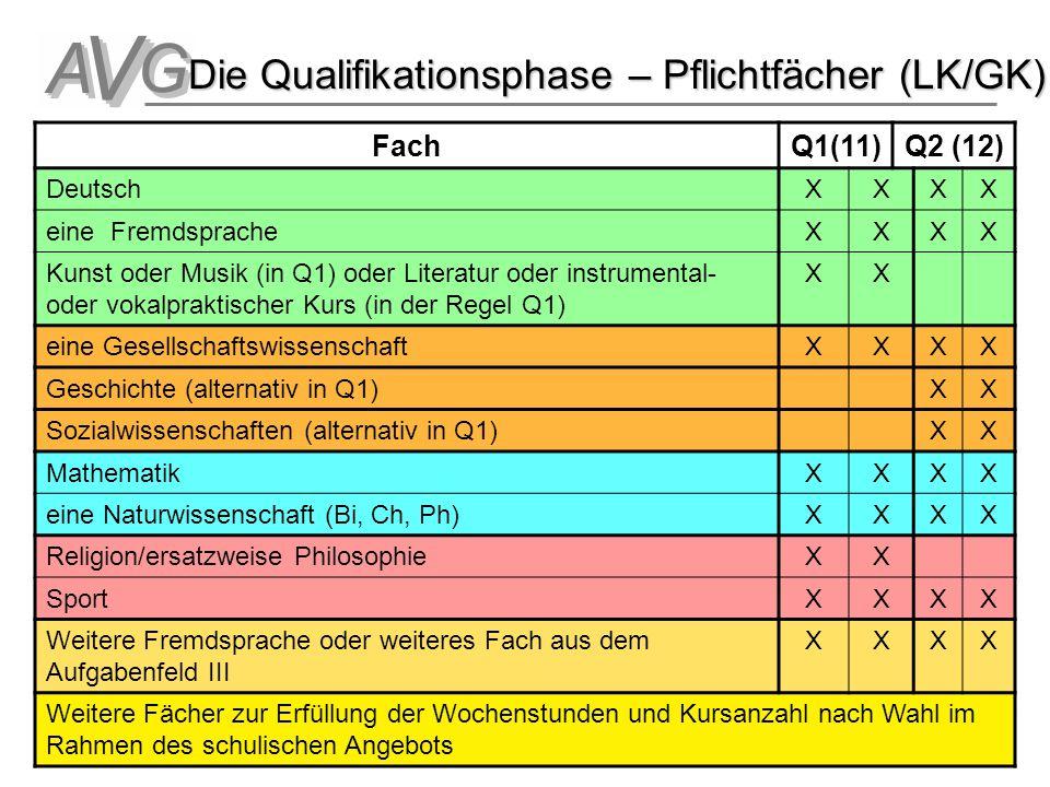 Oberstufe 19 Die Qualifikationsphase – Pflichtfächer (LK/GK) FachQ1(11)Q2 (12) DeutschXXXX eine FremdspracheXXXX Kunst oder Musik (in Q1) oder Literat