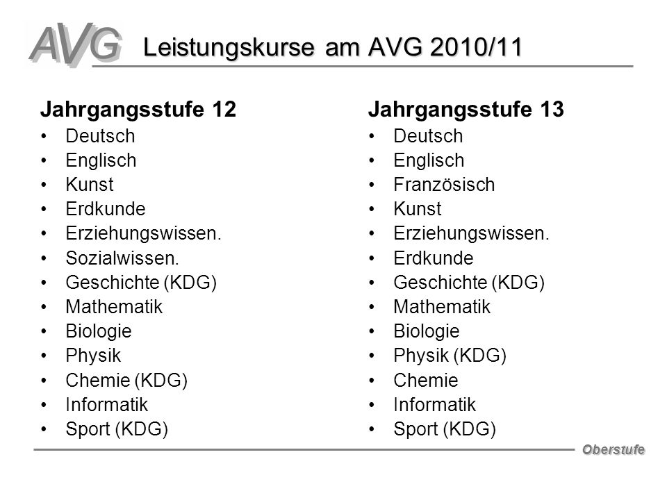 Oberstufe Leistungskurse am AVG 2010/11 Jahrgangsstufe 12 Deutsch Englisch Kunst Erdkunde Erziehungswissen.