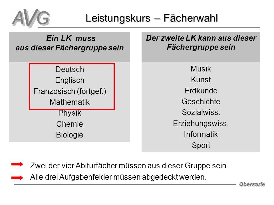 Oberstufe Leistungskurs – Fächerwahl Leistungskurs – Fächerwahl Ein LK muss aus dieser Fächergruppe sein Deutsch Englisch Französisch (fortgef.) Mathe