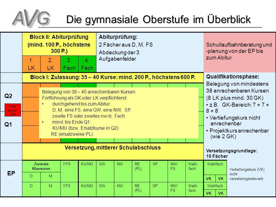 Oberstufe Die gymnasiale Oberstufe im Überblick Block II: Abiturprüfung (mind.