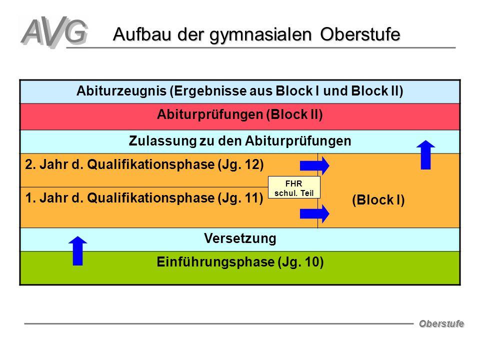 Oberstufe Abiturzeugnis (Ergebnisse aus Block I und Block II) Abiturprüfungen (Block II) Zulassung zu den Abiturprüfungen 2. Jahr d. Qualifikationspha