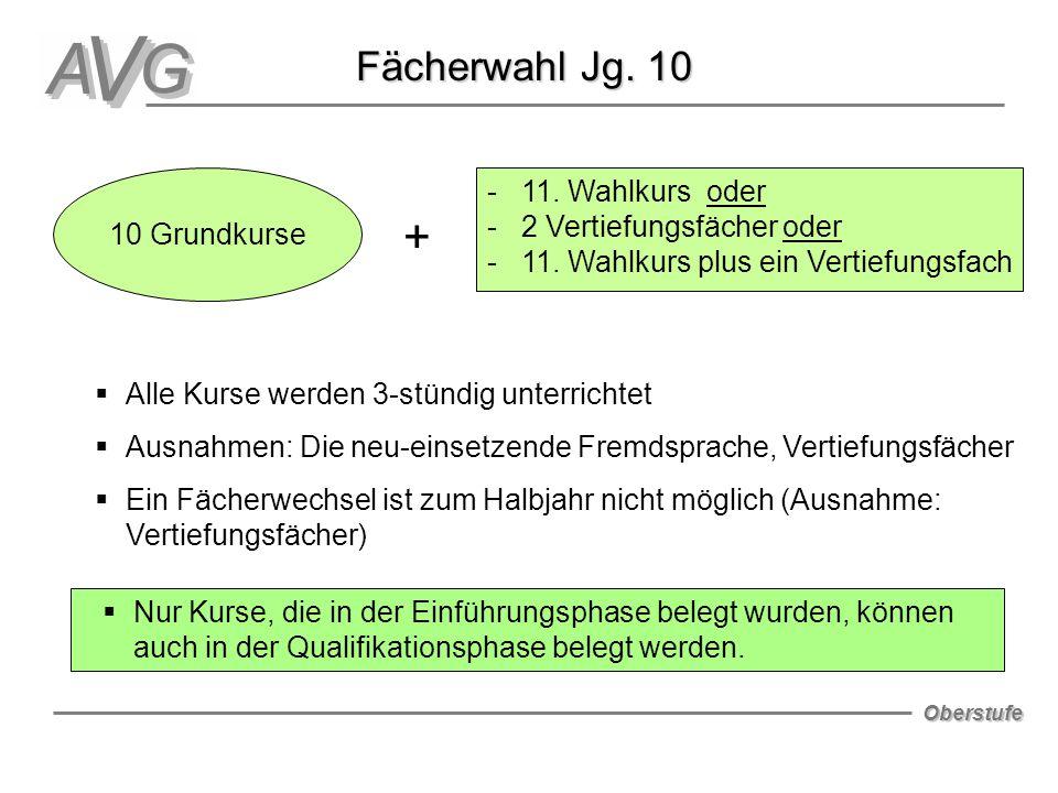 Oberstufe Fächerwahl Jg. 10 10 Grundkurse + - 11. Wahlkurs oder - 2 Vertiefungsfächer oder - 11. Wahlkurs plus ein Vertiefungsfach  Alle Kurse werden