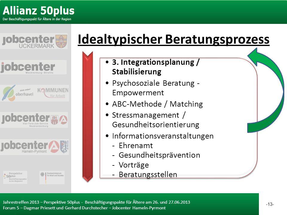 Jahrestreffen 2013 – Perspektive 50plus - Beschäftigungspakte für Ältere am 26. und 27.06.2013 Forum 5 – Dagmar Priesett und Gerhard Durchstecher – Jo