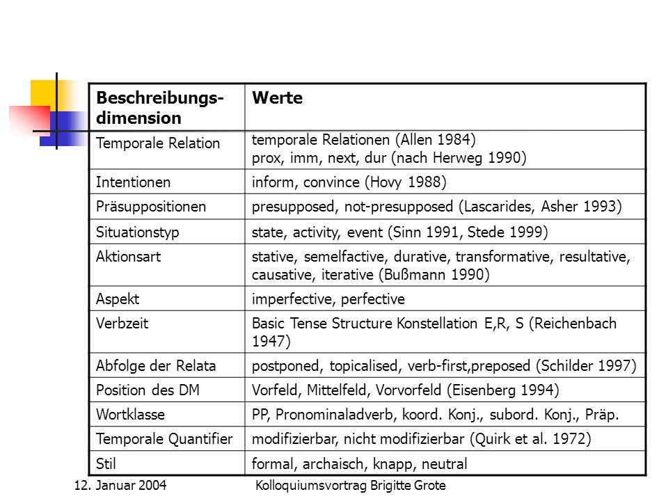 12. Januar 2004Kolloquiumsvortrag Brigitte Grote Beschreibungs- dimension Werte Temporale Relation temporale Relationen (Allen 1984) prox, imm, next,