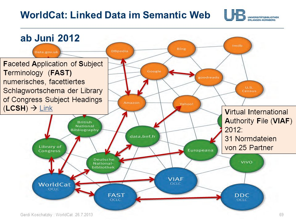 WorldCat: Linked Data im Semantic Web ab Juni 2012 Gerdi Koschatzky : WorldCat 26.7.201369 Virtual International Authority File (VIAF) 2012: 31 Normdateien von 25 Partner Faceted Application of Subject Terminology (FAST) numerisches, facettiertes Schlagwortschema der Library of Congress Subject Headings (LCSH)  LinkLink