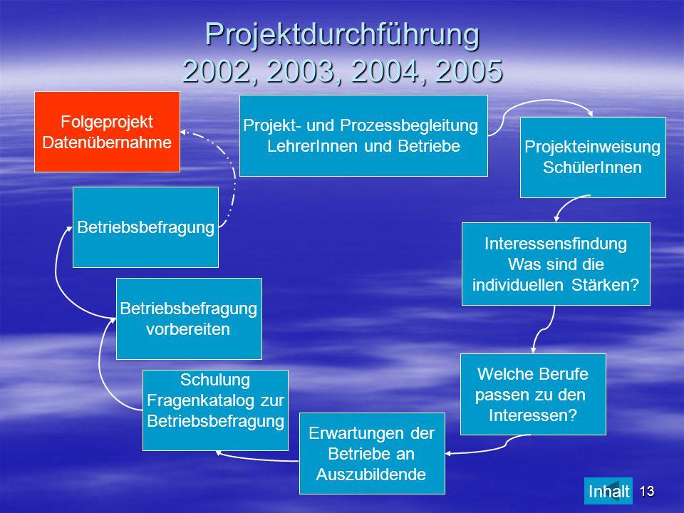 13 Projektdurchführung 2002, 2003, 2004, 2005 Projekt- und Prozessbegleitung LehrerInnen und Betriebe Interessensfindung Was sind die individuellen St