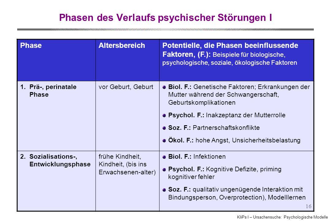KliPs I – Ursachensuche: Psychologische Modelle 16 Phasen des Verlaufs psychischer Störungen I PhaseAltersbereichPotentielle, die Phasen beeinflussende Faktoren, (F.): Beispiele für biologische, psychologische, soziale, ökologische Faktoren 1.Prä-, perinatale Phase vor Geburt, GeburtBiol.