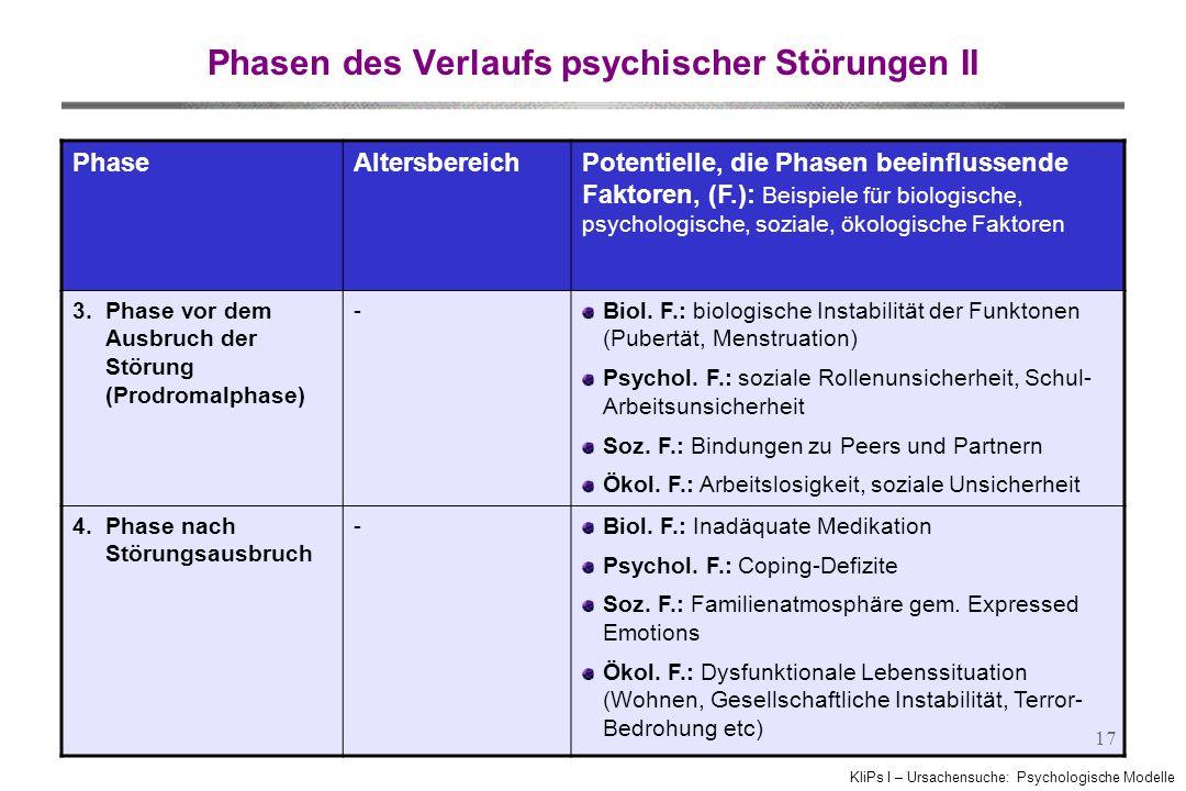 KliPs I – Ursachensuche: Psychologische Modelle 17 PhaseAltersbereichPotentielle, die Phasen beeinflussende Faktoren, (F.): Beispiele für biologische,