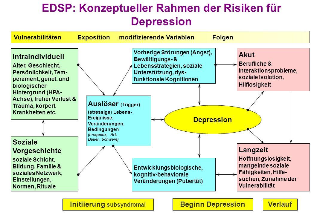 EDSP: Konzeptueller Rahmen der Risiken für Depression Auslöser (Trigger) (stressige) Lebens- Ereignisse, Veränderungen, Bedingungen (Frequenz, Art, Dauer, Schwere) Vorherige Störungen (Angst), Bewältigungs- & Lebensstrategien, soziale Unterstützung, dys- funktionale Kognitionen Entwicklungsbiologische, kognitiv-behaviorale Veränderungen (Pubertät) Akut Berufliche & Interaktionsprobleme, soziale Isolation, Hilflosigkeit Langzeit Hoffnungslosigkeit, mangelnde soziale Fähigkeiten, Hilfe- suchen, Zunahme der Vulnerabilität Vulnerabilitäten Exposition modifizierende Variablen Folgen Initiierung subsyndromal Depression Beginn Depression Verlauf Intraindividuell Alter, Geschlecht, Persönlichkeit, Tem- perament, genet.