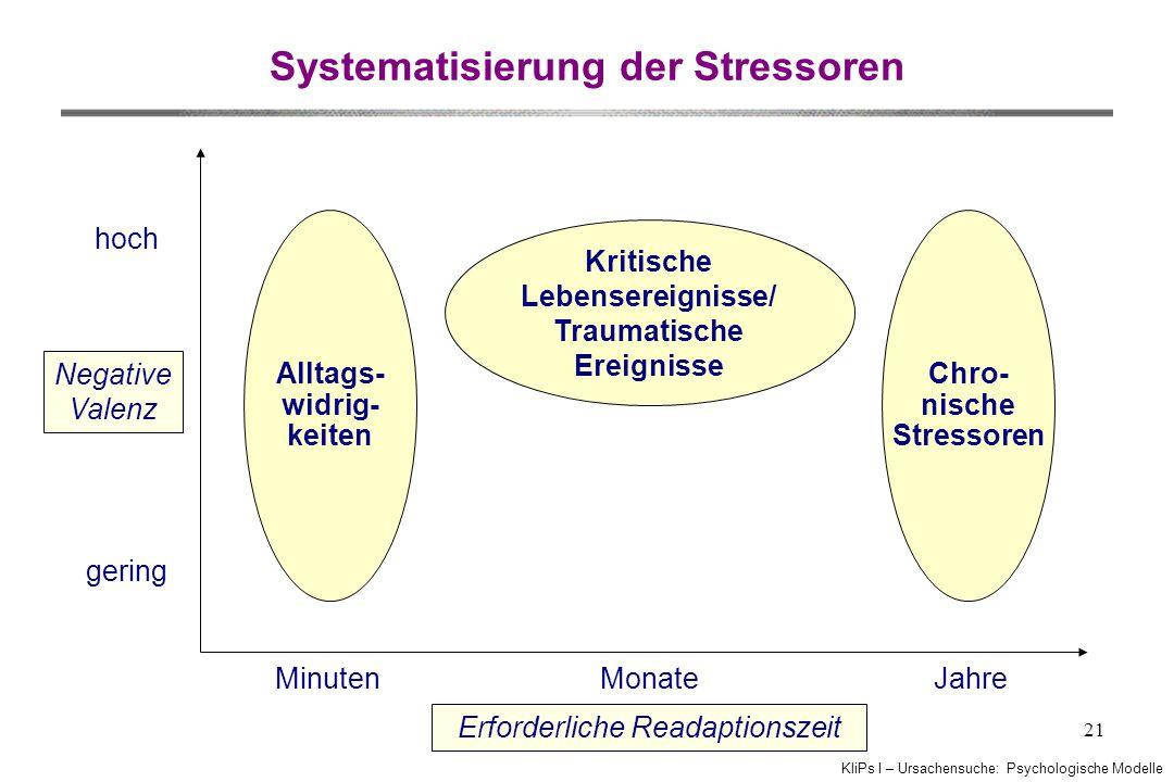 KliPs I – Ursachensuche: Psychologische Modelle 21 Systematisierung der Stressoren hoch gering Negative Valenz Alltags- widrig- keiten Minuten Kritisc