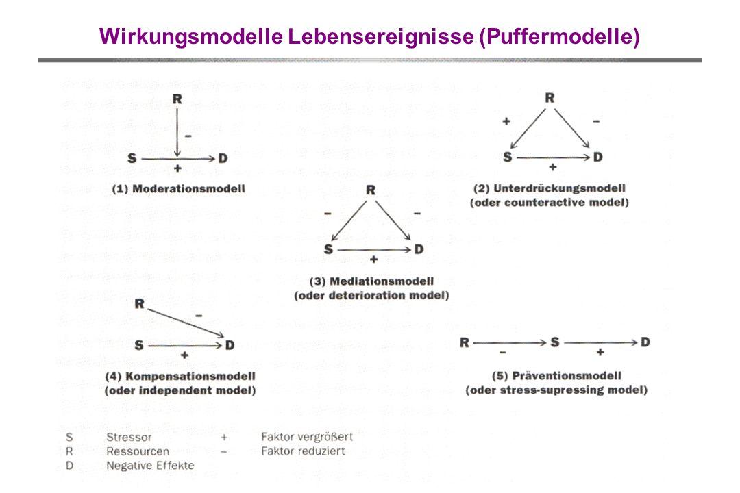 Wirkungsmodelle Lebensereignisse (Puffermodelle)