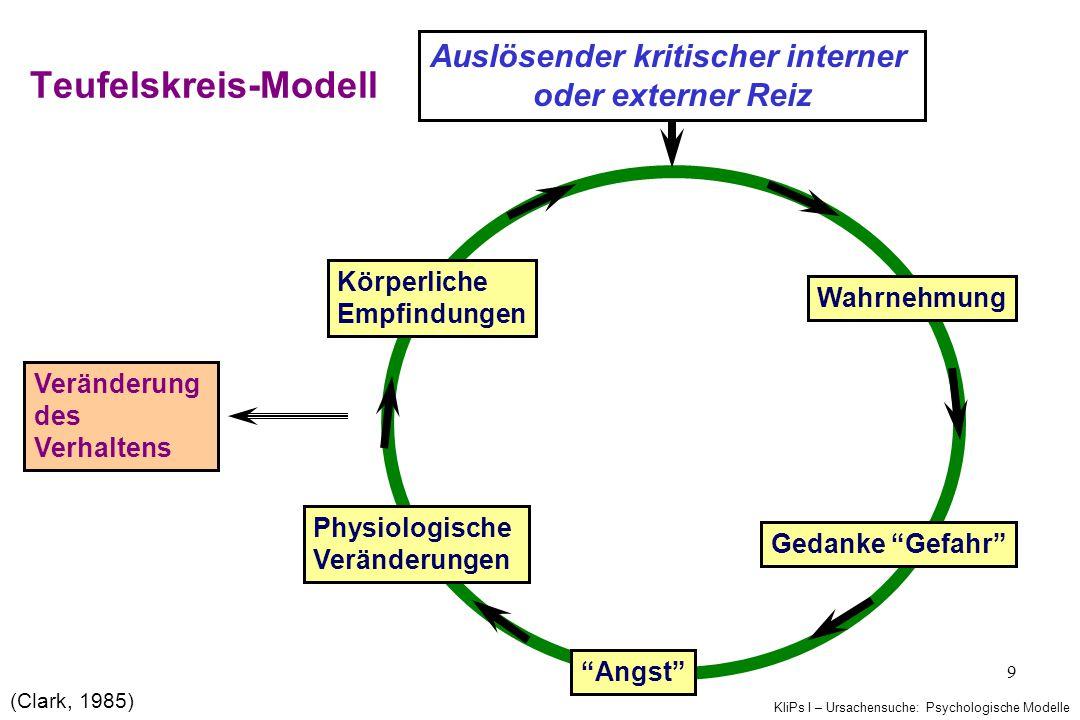 KliPs I – Ursachensuche: Psychologische Modelle 9 Teufelskreis-Modell Auslösender kritischer interner oder externer Reiz Wahrnehmung Gedanke Gefahr Physiologische Veränderungen Angst Körperliche Empfindungen (Clark, 1985) Veränderung des Verhaltens