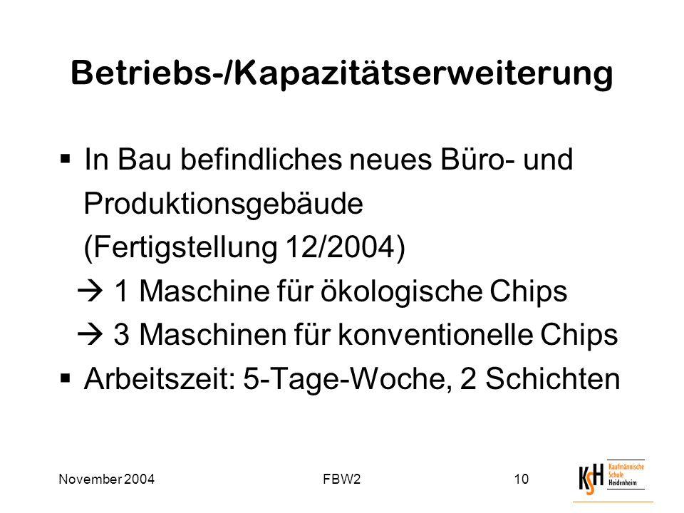 November 2004FBW210 Betriebs-/Kapazitätserweiterung  In Bau befindliches neues Büro- und Produktionsgebäude (Fertigstellung 12/2004)  1 Maschine für ökologische Chips  3 Maschinen für konventionelle Chips  Arbeitszeit: 5-Tage-Woche, 2 Schichten