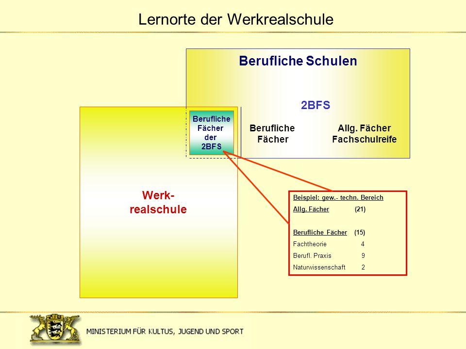 Berufliche Schulen 2BFS Werk- realschule Allg. Fächer Fachschulreife Berufliche Fächer Berufliche Fächer der 2BFS Beispiel: gew.- techn. Bereich Allg.