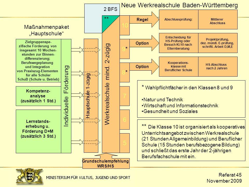 Referat 45 November 2009 Neue Werkrealschule Baden-Württemberg 5 6 7 8*8* 9*9* Werkrealschule mind. 2-zügig Mittlerer Abschluss Option Projektprüfung,