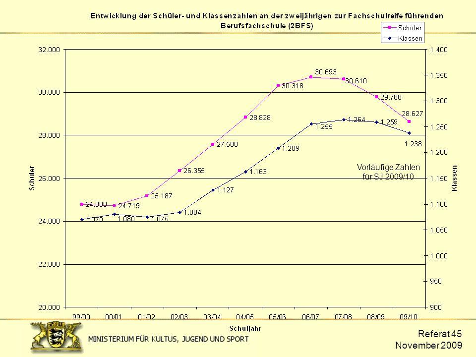 Referat 45 November 2009 Entwicklung der Schüler- und Klassenzahlen der 2BFS Vorläufige Zahlen für SJ 2009/10