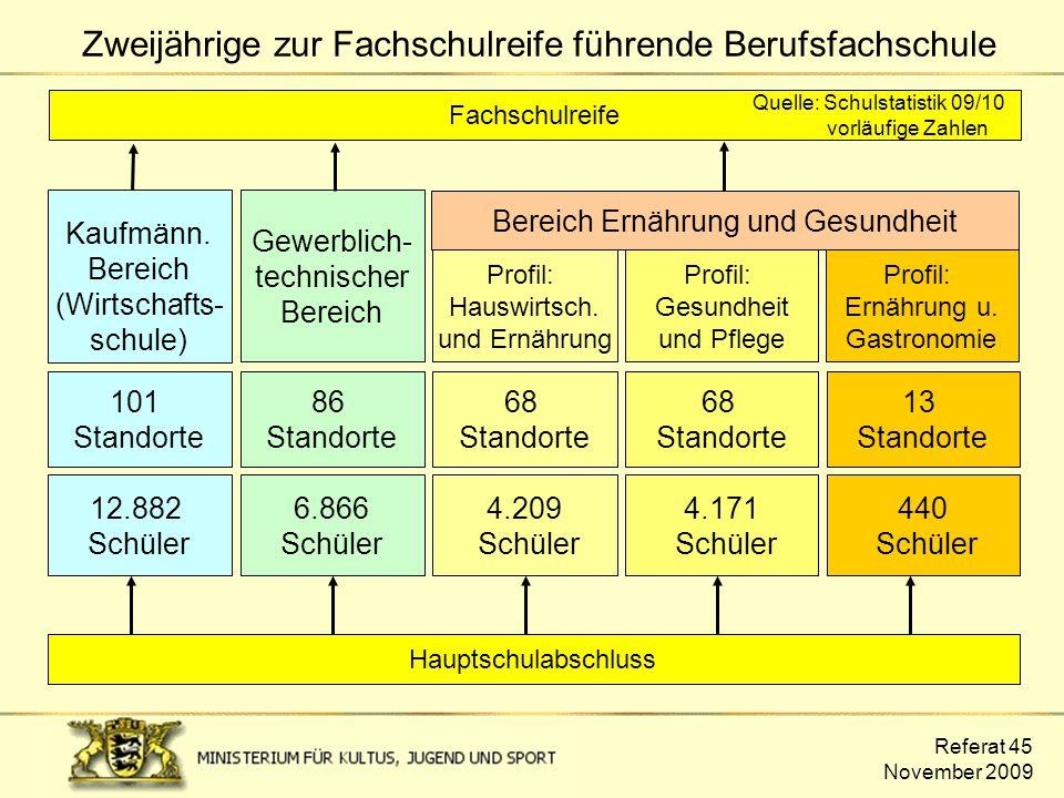 Referat 45 November 2009 Zweijährige zur Fachschulreife führende Berufsfachschule Hauptschulabschluss Gewerblich- technischer Bereich Kaufmänn. Bereic