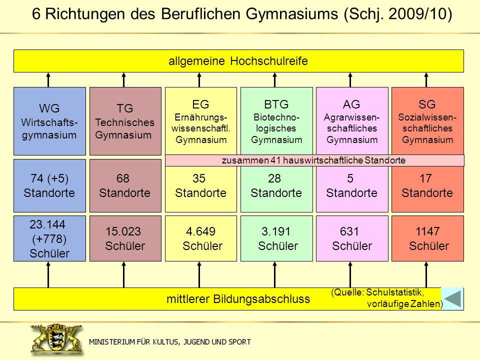 6 Richtungen des Beruflichen Gymnasiums (Schj. 2009/10) mittlerer Bildungsabschluss TG Technisches Gymnasium AG Agrarwissen- schaftliches Gymnasium 5