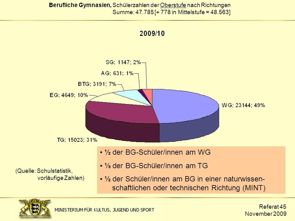 Referat 45 November 2009 Berufliche Gymnasien, Schülerzahlen der Oberstufe nach Richtungen Summe: 47.785 [+ 778 in Mittelstufe = 48.563] ½ der BG-Schü