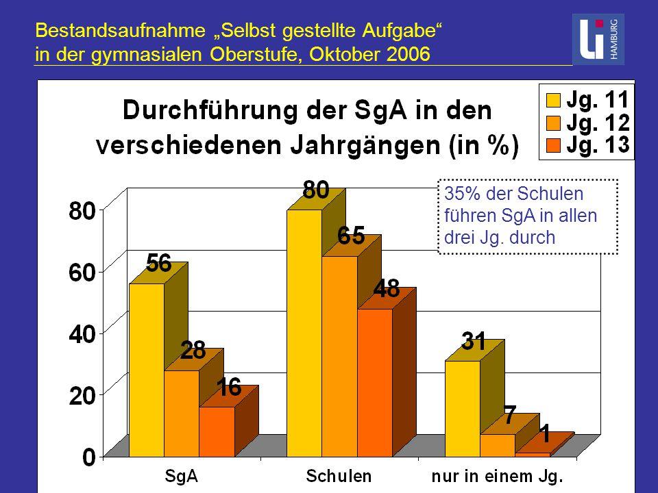 """Bestandsaufnahme """"Selbst gestellte Aufgabe in der gymnasialen Oberstufe, Oktober 2006 35% der Schulen führen SgA in allen drei Jg."""