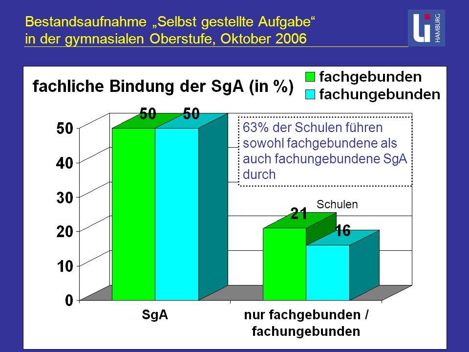 """Bestandsaufnahme """"Selbst gestellte Aufgabe in der gymnasialen Oberstufe, Oktober 2006 Schulen 63% der Schulen führen sowohl fachgebundene als auch fachungebundene SgA durch"""