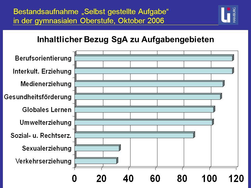 """Bestandsaufnahme """"Selbst gestellte Aufgabe in der gymnasialen Oberstufe, Oktober 2006 Vermerke im Zeugnis und Vergabe von Zertifikaten Vermerk im Jahrgangs-/Semesterzeugnis und Zertifikat: 43% Vermerk im Jahrgangs-/ Semesterzeugnis: 33% als Anlage/ Zertifikat zum Abiturzeugnis: 11% kein Vermerk im Jg.-/Semester-Zeugnis aber Zertifikat: 8% weder Zeugnisvermerk noch Zertifikat: 5%"""