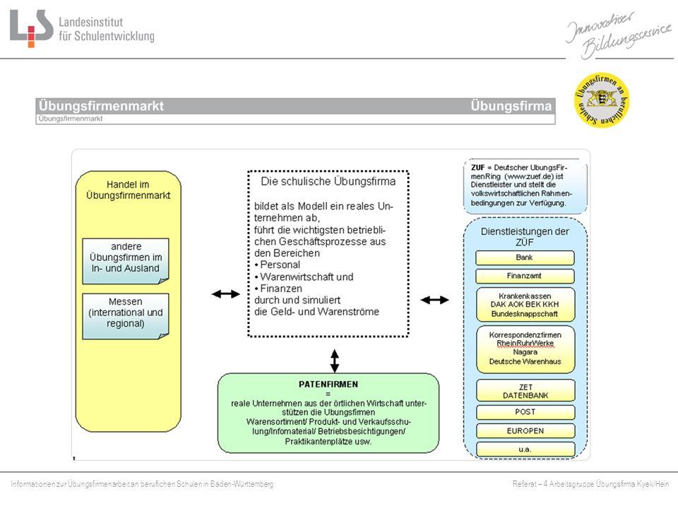 Informationen zur Übungsfirmenarbeit an beruflichen Schulen in Baden-WürttembergReferat – 4 Arbeitsgruppe Übungsfirma Kyek/Hein Platzhalter