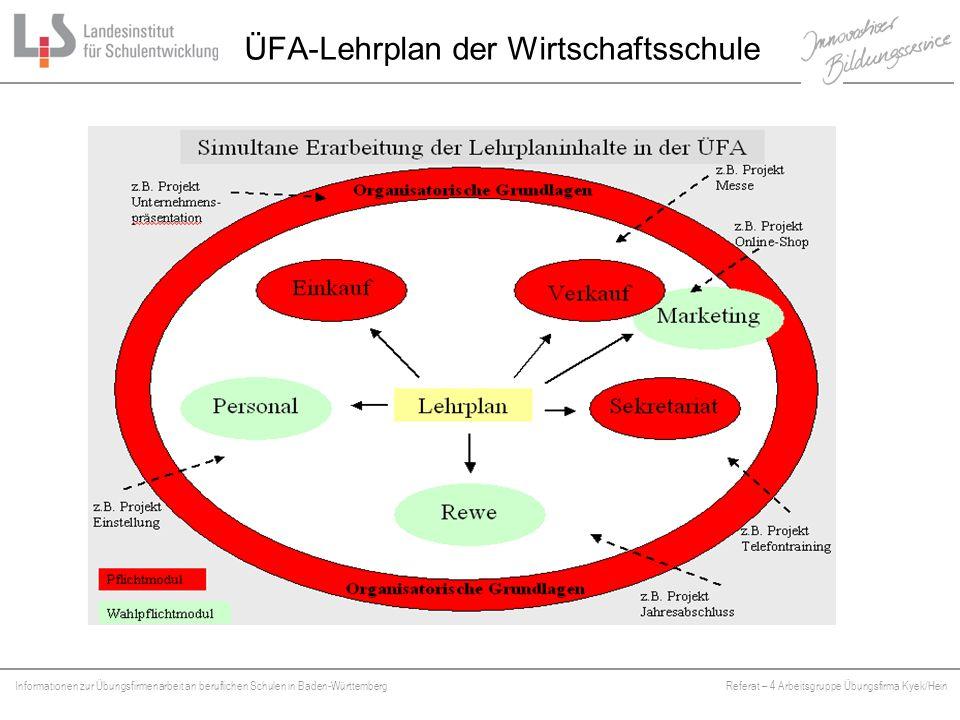 Informationen zur Übungsfirmenarbeit an beruflichen Schulen in Baden-WürttembergReferat – 4 Arbeitsgruppe Übungsfirma Kyek/Hein Platzhalter ÜFA-Lehrplan der Wirtschaftsschule