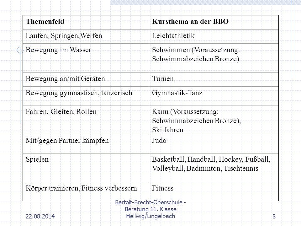 22.08.2014 Bertolt-Brecht-Oberschule - Beratung 11. Klasse Hellwig/Lingelbach8 ThemenfeldKursthema an der BBO Laufen, Springen,WerfenLeichtathletik Be