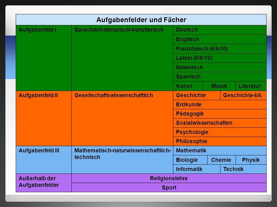 Aufgabenfelder und Fächer Aufgabenfeld ISprachlich-literarisch-künstlerischDeutsch Englisch Französisch (6/8/10) Latein (6/8/10) Italienisch Spanisch