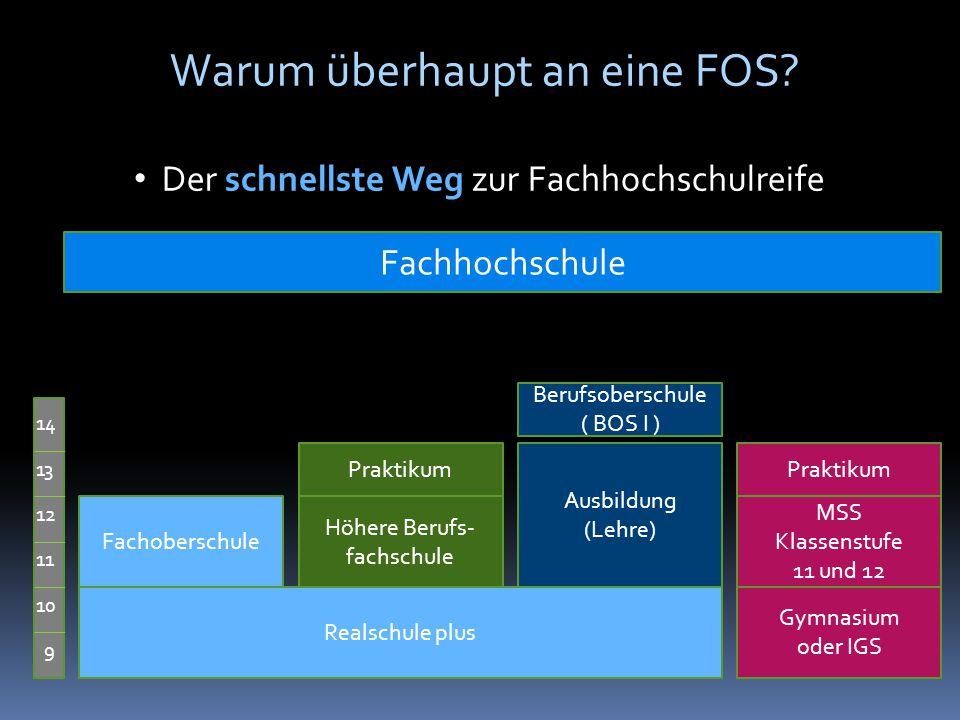 Warum überhaupt an eine FOS.Warum überhaupt an eine FOS.