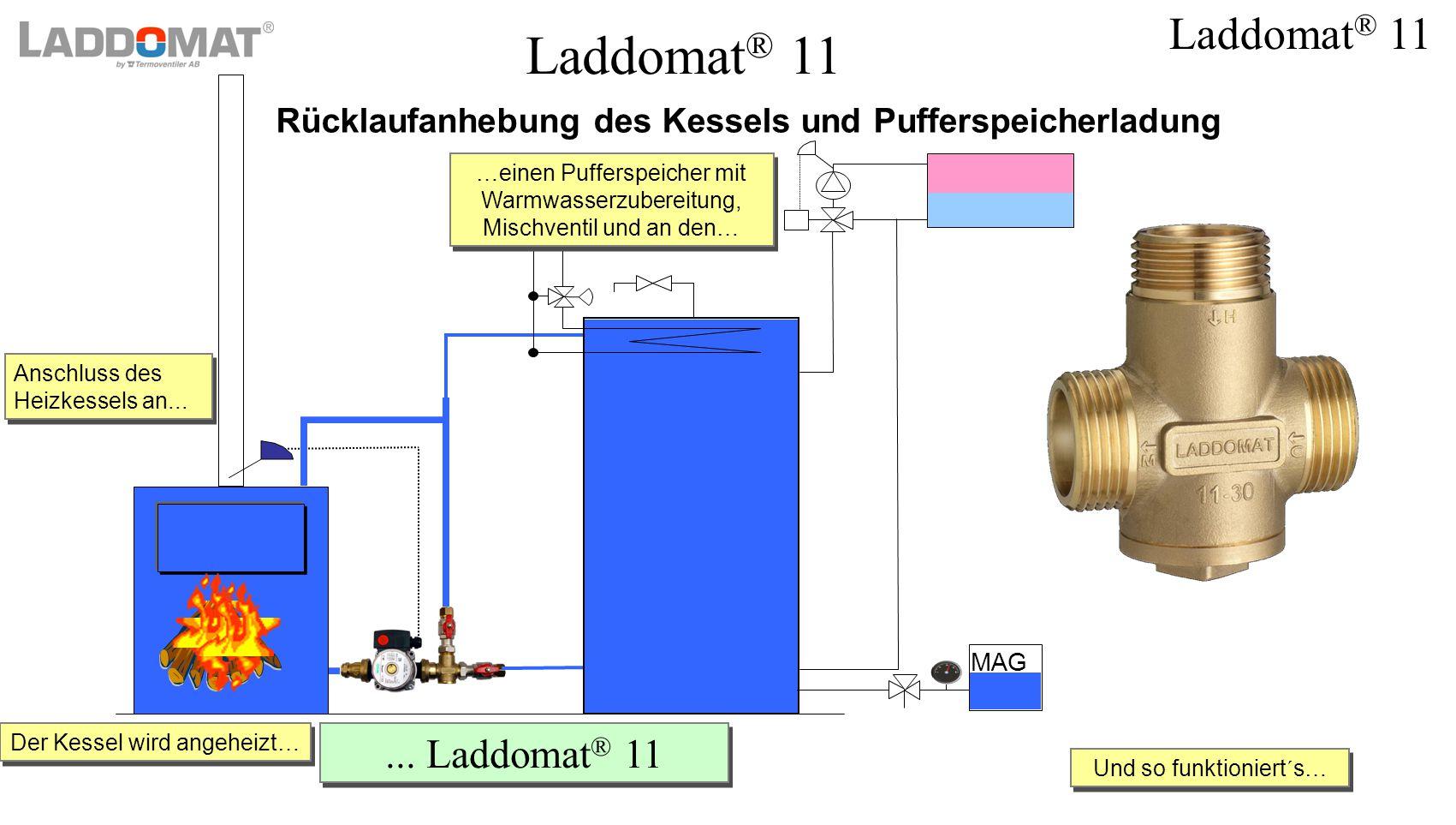 Laddomat ® 11 MAG Und so funktioniert´s… Und so funktioniert´s… Laddomat ® 11 Rücklaufanhebung des Kessels und Pufferspeicherladung... Laddomat ® 11..
