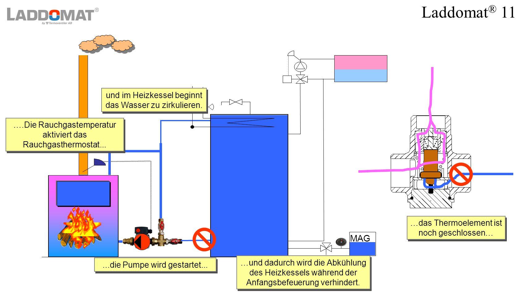 Laddomat ® 11 MAG...die Pumpe wird gestartet......die Pumpe wird gestartet... …und dadurch wird die Abkühlung des Heizkessels während der Anfangsbefeu
