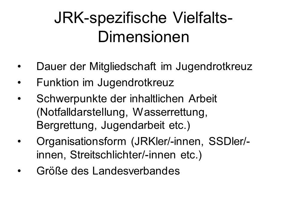 JRK-spezifische Vielfalts- Dimensionen Dauer der Mitgliedschaft im Jugendrotkreuz Funktion im Jugendrotkreuz Schwerpunkte der inhaltlichen Arbeit (Not