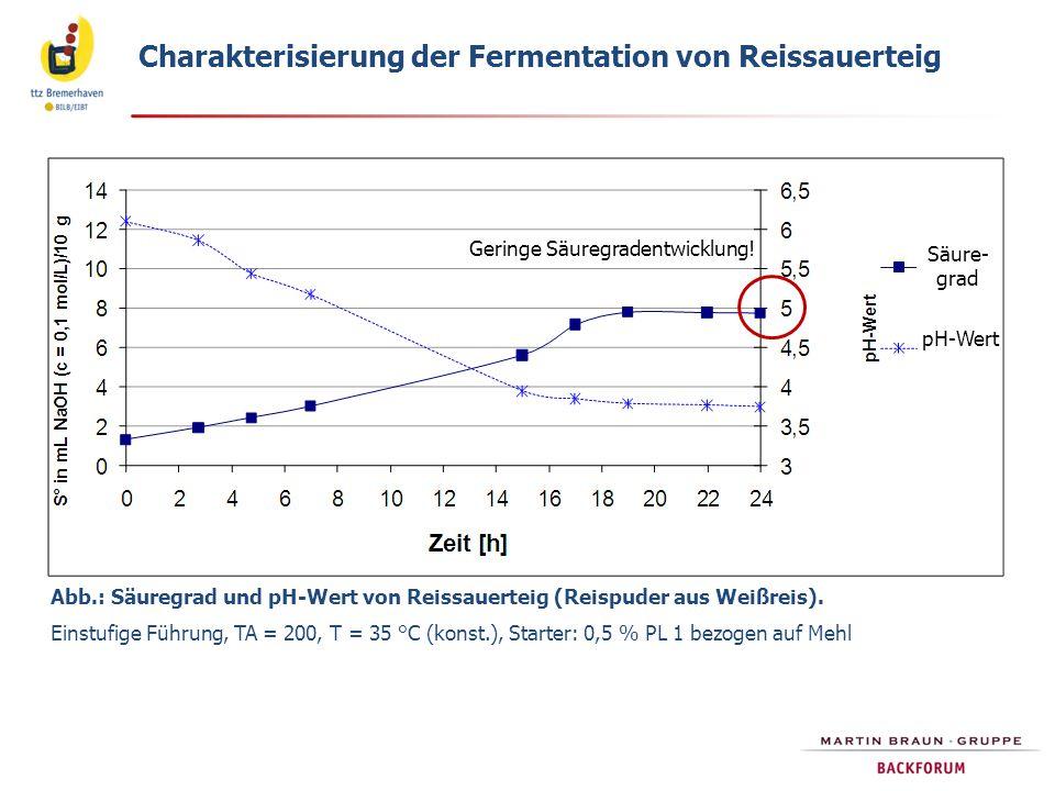 Abb.: Säuregrad und pH-Wert von Reissauerteig (Reispuder aus Weißreis). Einstufige Führung, TA = 200, T = 35 °C (konst.), Starter: 0,5 % PL 1 bezogen