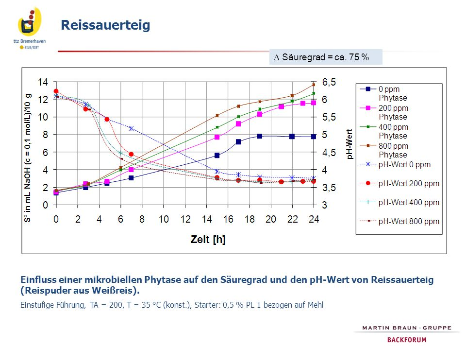 Einfluss einer mikrobiellen Phytase auf den Säuregrad und den pH-Wert von Reissauerteig (Reispuder aus Weißreis). Einstufige Führung, TA = 200, T = 35