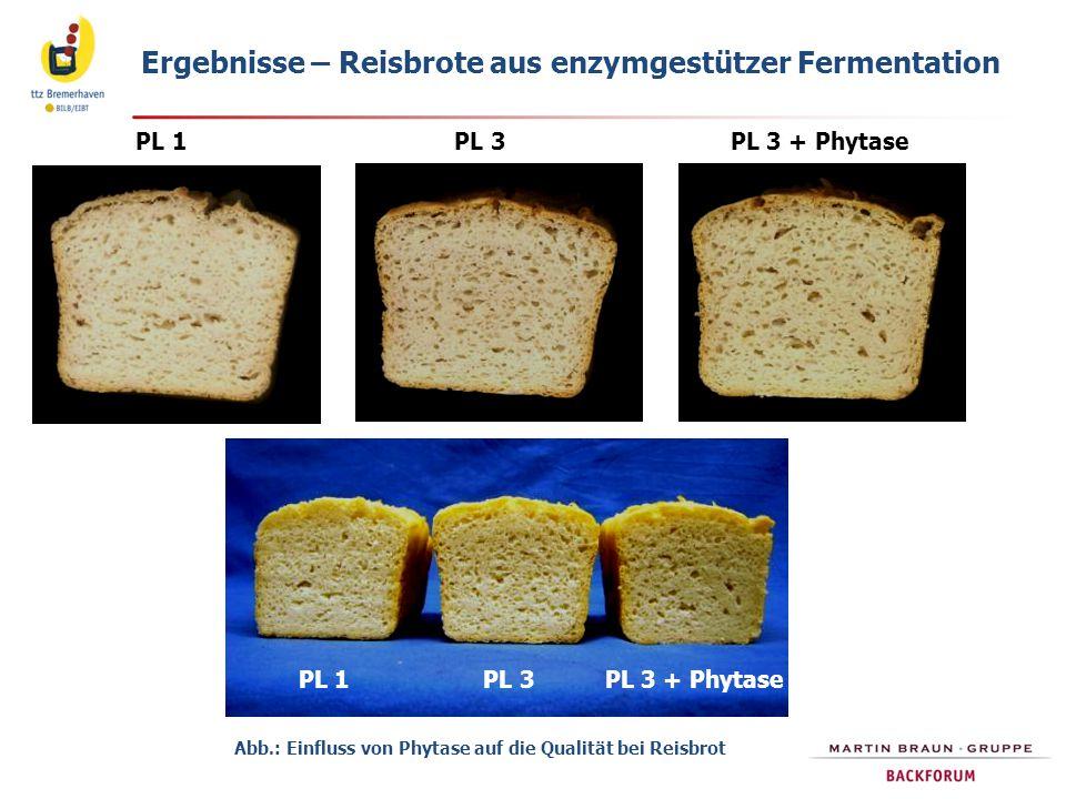 Ergebnisse – Reisbrote aus enzymgestützer Fermentation PL 1 PL 3 PL 3 + Phytase Abb.: Einfluss von Phytase auf die Qualität bei Reisbrot