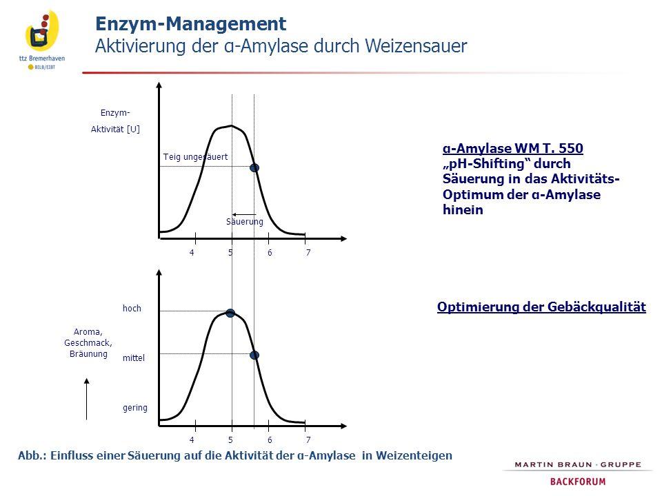 Enzym-Management Enzym-Management Aktivierung der α-Amylase durch Weizensauer Abb.: Einfluss einer Säuerung auf die Aktivität der α-Amylase in Weizent