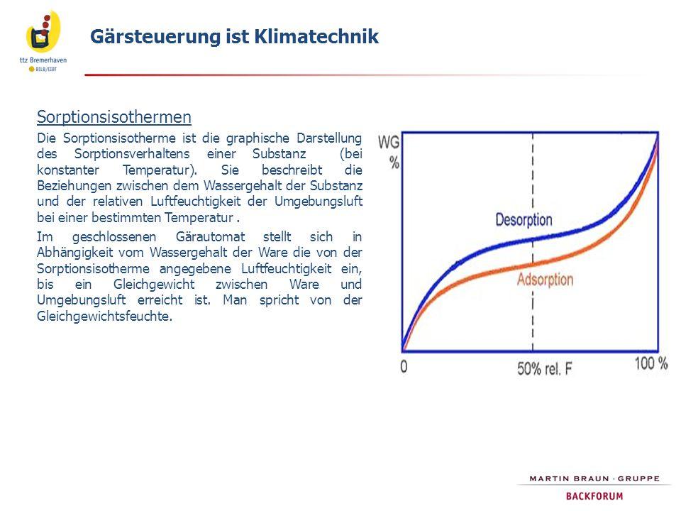 Gärsteuerung ist Klimatechnik Sorptionsisothermen Die Sorptionsisotherme ist die graphische Darstellung des Sorptionsverhaltens einer Substanz (bei ko