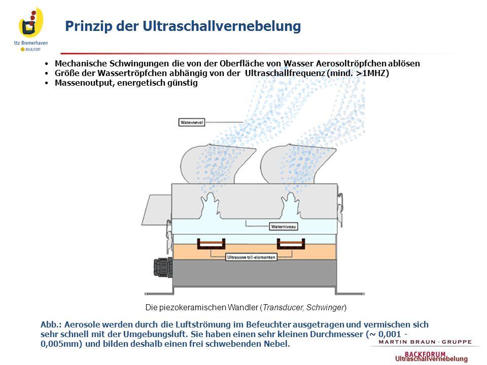 Prinzip der Ultraschallvernebelung Mechanische Schwingungen die von der Oberfläche von Wasser Aerosoltröpfchen ablösen Größe der Wassertröpfchen abhän