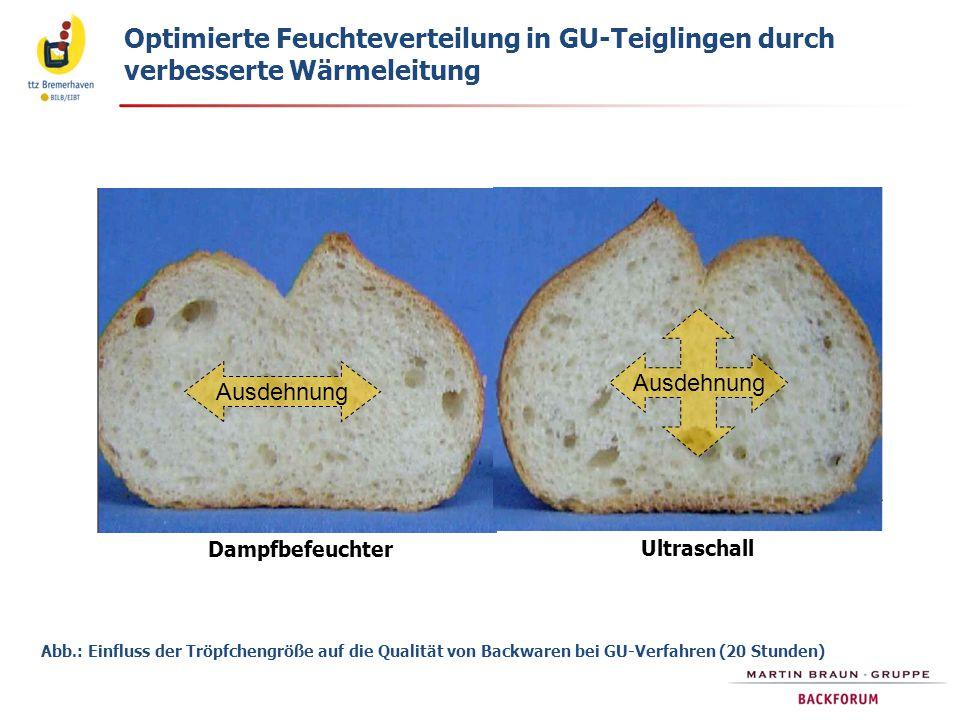 Dampfbefeuchter Ultraschall Abb.: Einfluss der Tröpfchengröße auf die Qualität von Backwaren bei GU-Verfahren (20 Stunden) Optimierte Feuchteverteilun