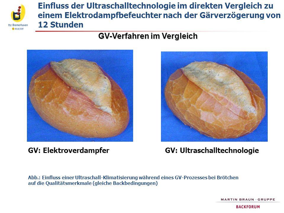 GV-Verfahren im Vergleich GV: Elektroverdampfer GV: Ultraschalltechnologie Abb.: Einfluss einer Ultraschall-Klimatisierung während eines GV-Prozesses