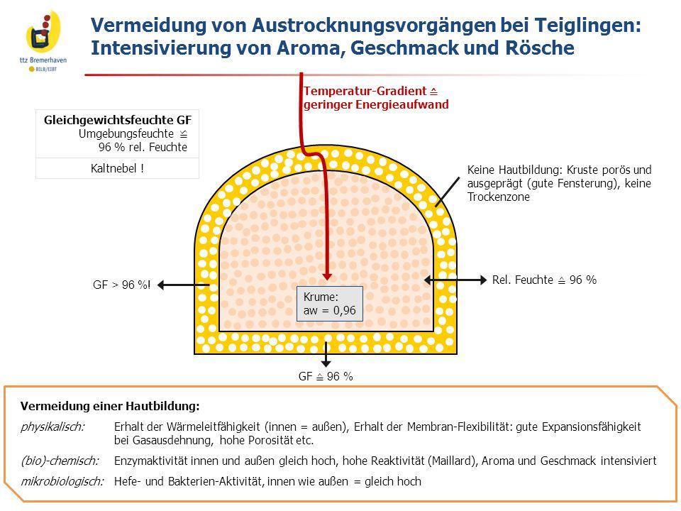 Vermeidung von Austrocknungsvorgängen bei Teiglingen: Intensivierung von Aroma, Geschmack und Rösche Gleichgewichtsfeuchte GF Umgebungsfeuchte ≌ 96 %