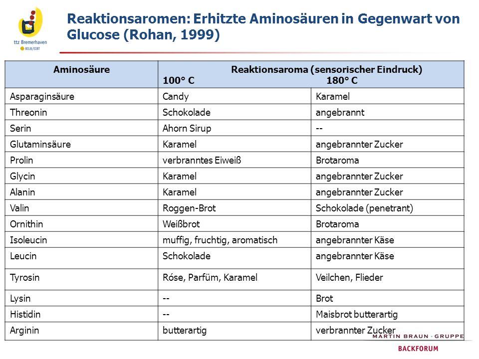 Reaktionsaromen: Erhitzte Aminosäuren in Gegenwart von Glucose (Rohan, 1999) Aminosäure Reaktionsaroma (sensorischer Eindruck) 100° C 180° C Asparagin