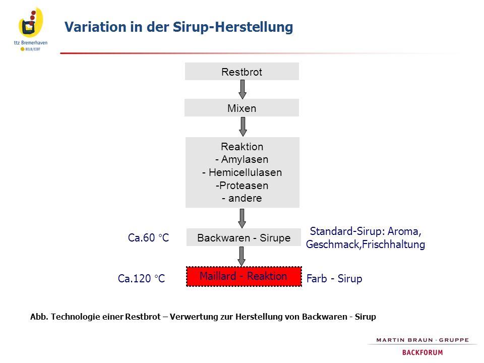 Restbrot Mixen Reaktion - Amylasen - Hemicellulasen -Proteasen - andere Backwaren - Sirupe Maillard - Reaktion Abb. Technologie einer Restbrot – Verwe
