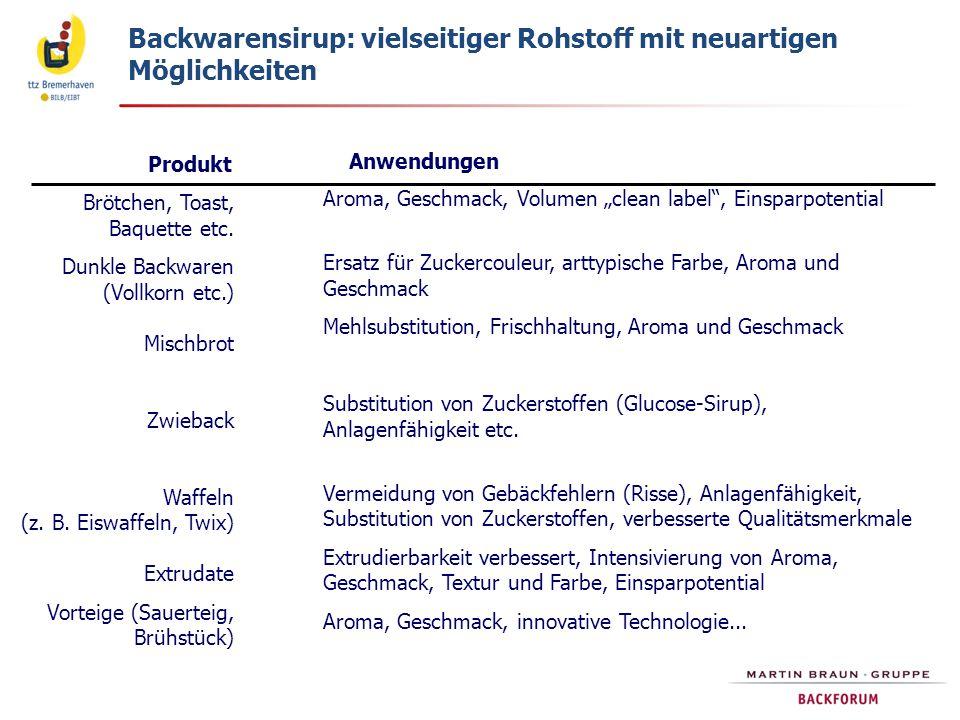 Backwarensirup: vielseitiger Rohstoff mit neuartigen Möglichkeiten Produkt Anwendungen Brötchen, Toast, Baquette etc. Dunkle Backwaren (Vollkorn etc.)