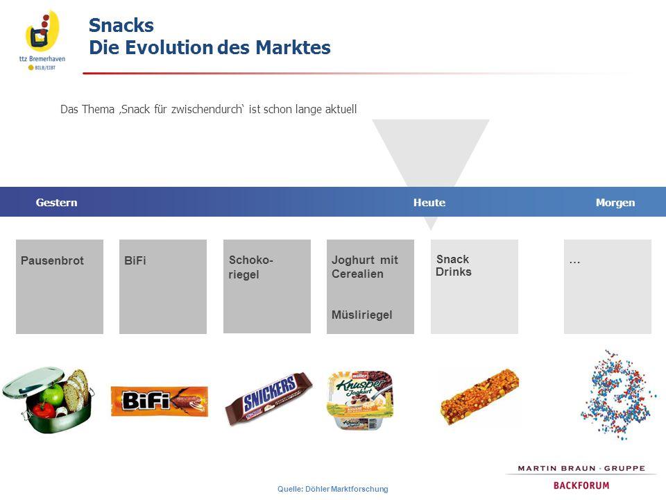 Snacks Die Evolution des Marktes BiFi HeuteGesternMorgen Pausenbrot Joghurt mit Cerealien Müsliriegel …Snack Drinks Das Thema 'Snack für zwischendurch