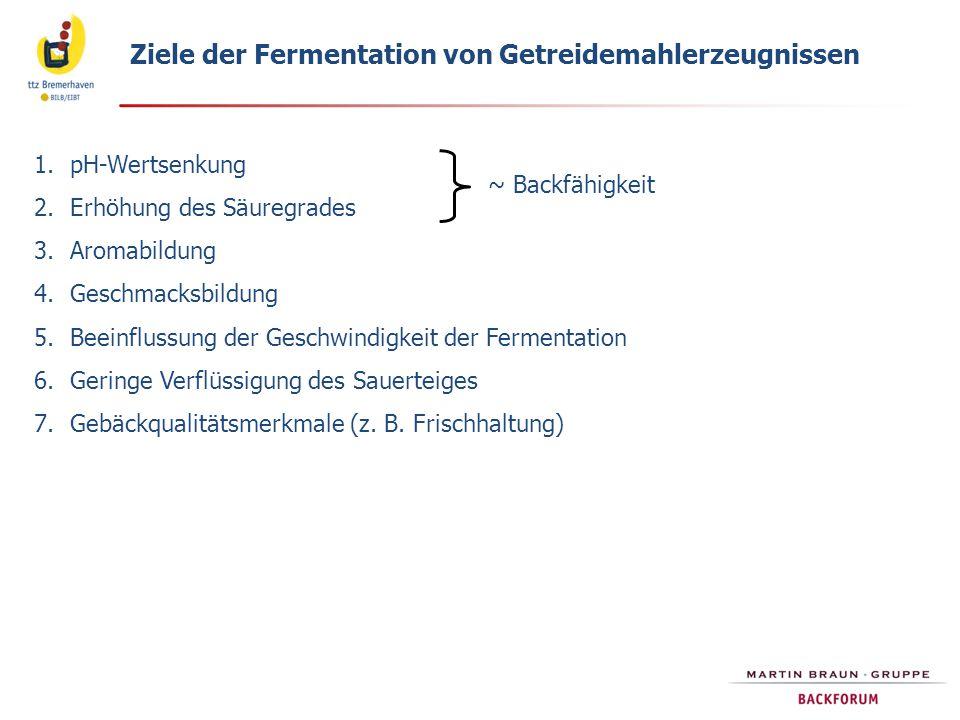 Ziele der Fermentation von Getreidemahlerzeugnissen 1.pH-Wertsenkung 2.Erhöhung des Säuregrades 3.Aromabildung 4.Geschmacksbildung 5.Beeinflussung der